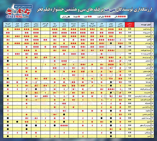جدول ارزشگذاری نویسندگان «سینما شبکه» (سی نت) بر فیلم های سی و هشتمین جشنواره فیلم فجر