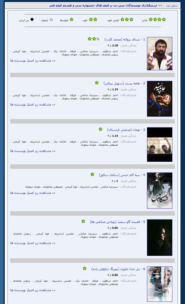 جدول رده بندی ارزشگذاری فیلم های سی و هشتمین جشنواره فیلم فجر تا پایان روز دوم