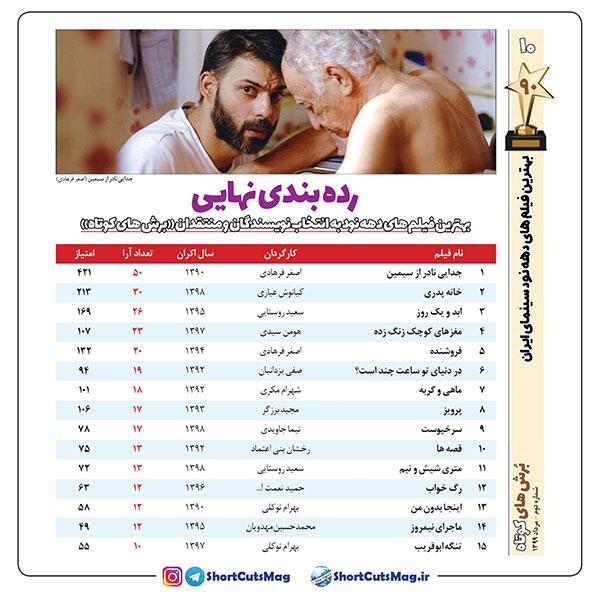 «جدایی نادر از سیمین» بهترین فیلم دهه نود سینمای ایران  /  به انتخاب نویسندگان و منتقدان ماهنامه «برش های کوتاه»